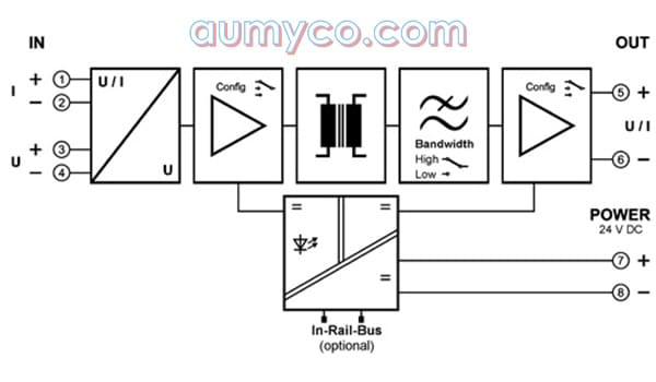 Sơ đồ khối bộ chuyển đổi tín hiệu DN25000